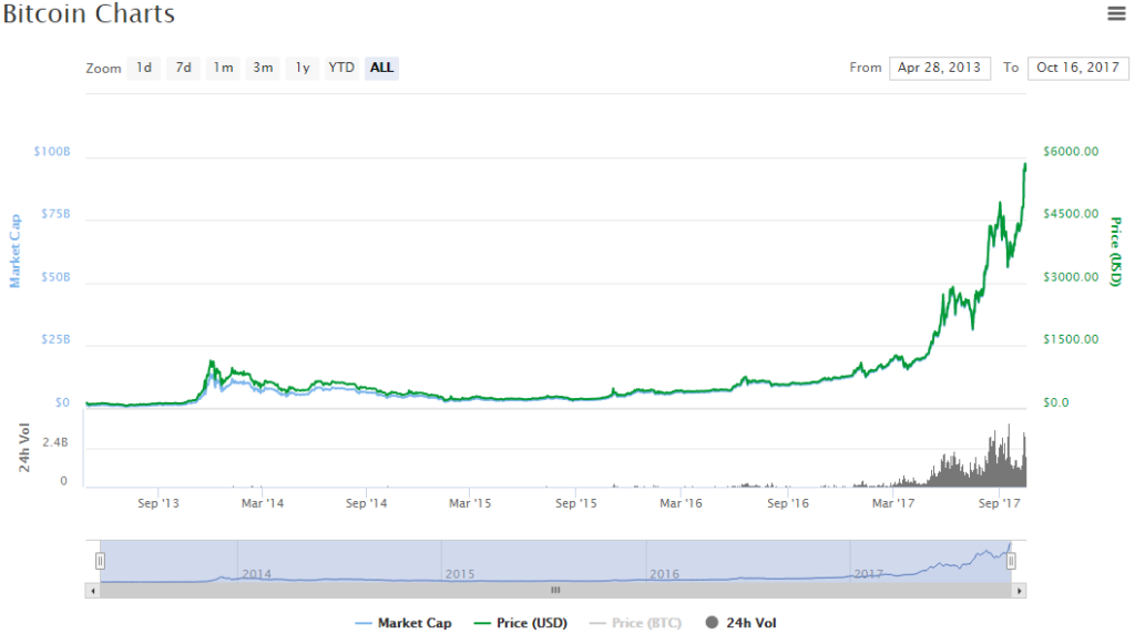 Bitdigger mine bitcoin on google chrome отзывы-10