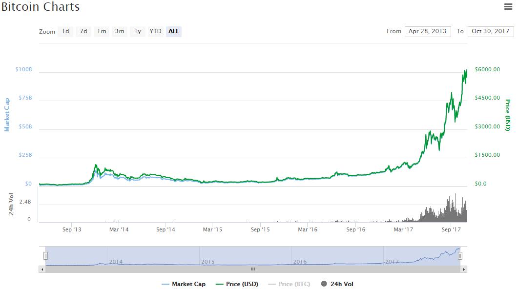1 биткоин цена в долларах онлайн покер заработок