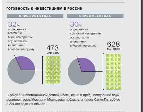 Не инвестируют в россию сбербанк киров онлайн заявка на кредит