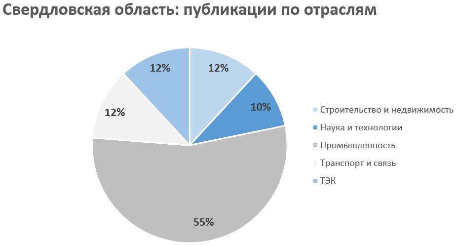 Рейтинг инвестиционной активности регионов (январь 2020)
