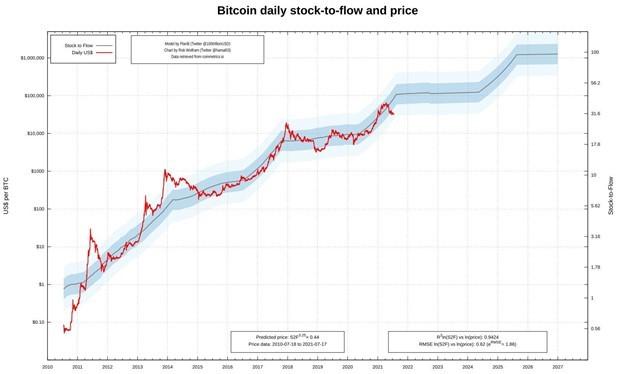 Модель прогнозирования BTC аналитика PlanB