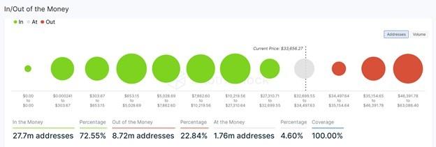 Статистика доходности биткоина. Источник: The Block