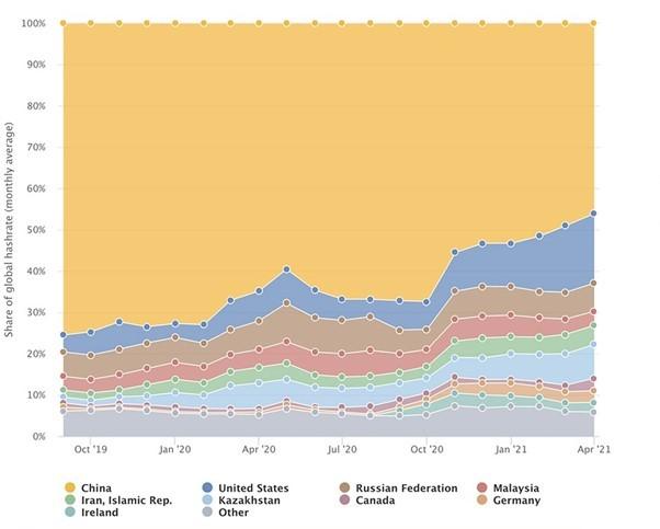 Источник: https://www.jbs.cam.ac.uk/insight/2021/new-data-reveals-timeline-of-chinas-bitcoin-mining-exodus/
